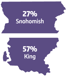 County icons - Snohomish 27%, King County 57%