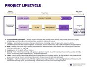 Project Management Lifecycle example
