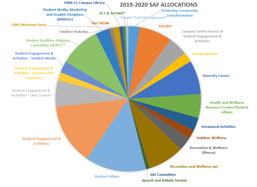 2019-20-allocation-(1).PNG