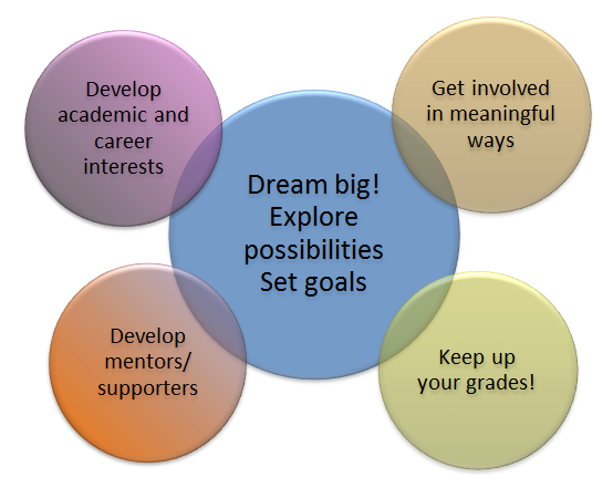 Vent diagram of five motivation components listed below